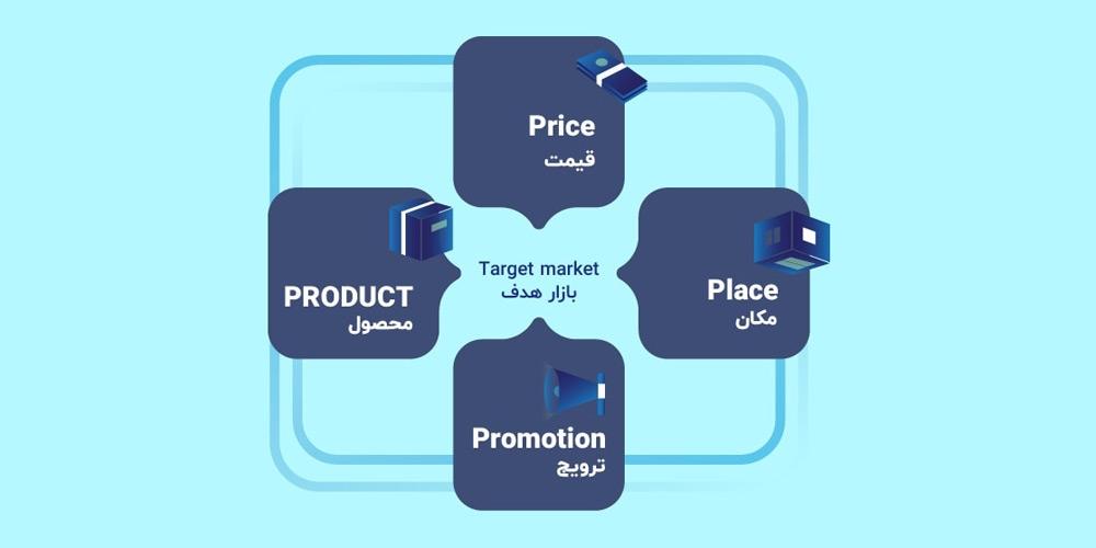 اجزای آمیخته بازاریابی 4P