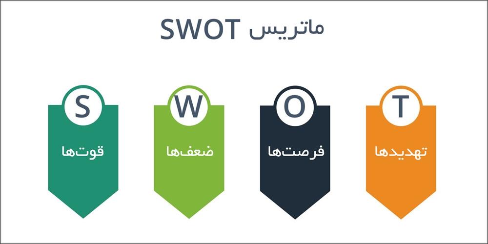 مدل بازاریابی SOSTAC چیست؟