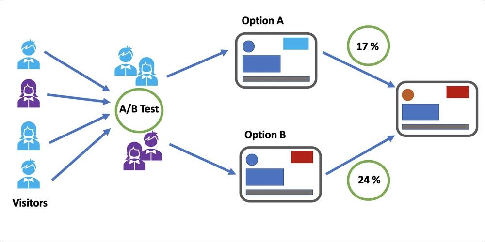A/B Testing چیست؟