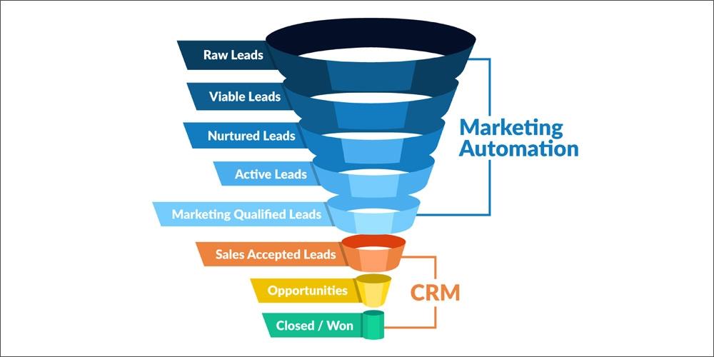 CRM بازاریابی